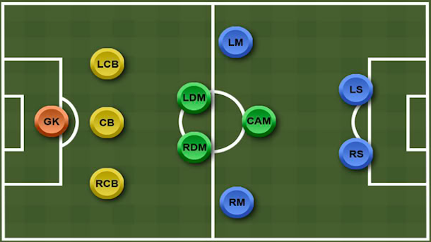 The fundamental tactics of a 3-5-2 formation | Youth1