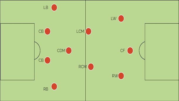 Explaining the ins and outs of the 4-3-3 formation