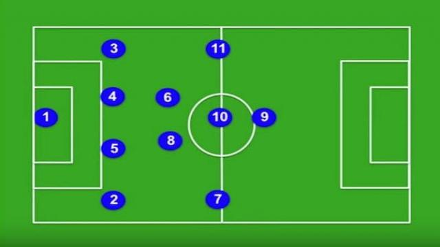 Explaining the tactics of the 4-2-3-1 formation