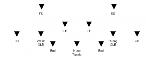 There Is An Added Advantage For The Defense To Be In A Three Man Front Here Which